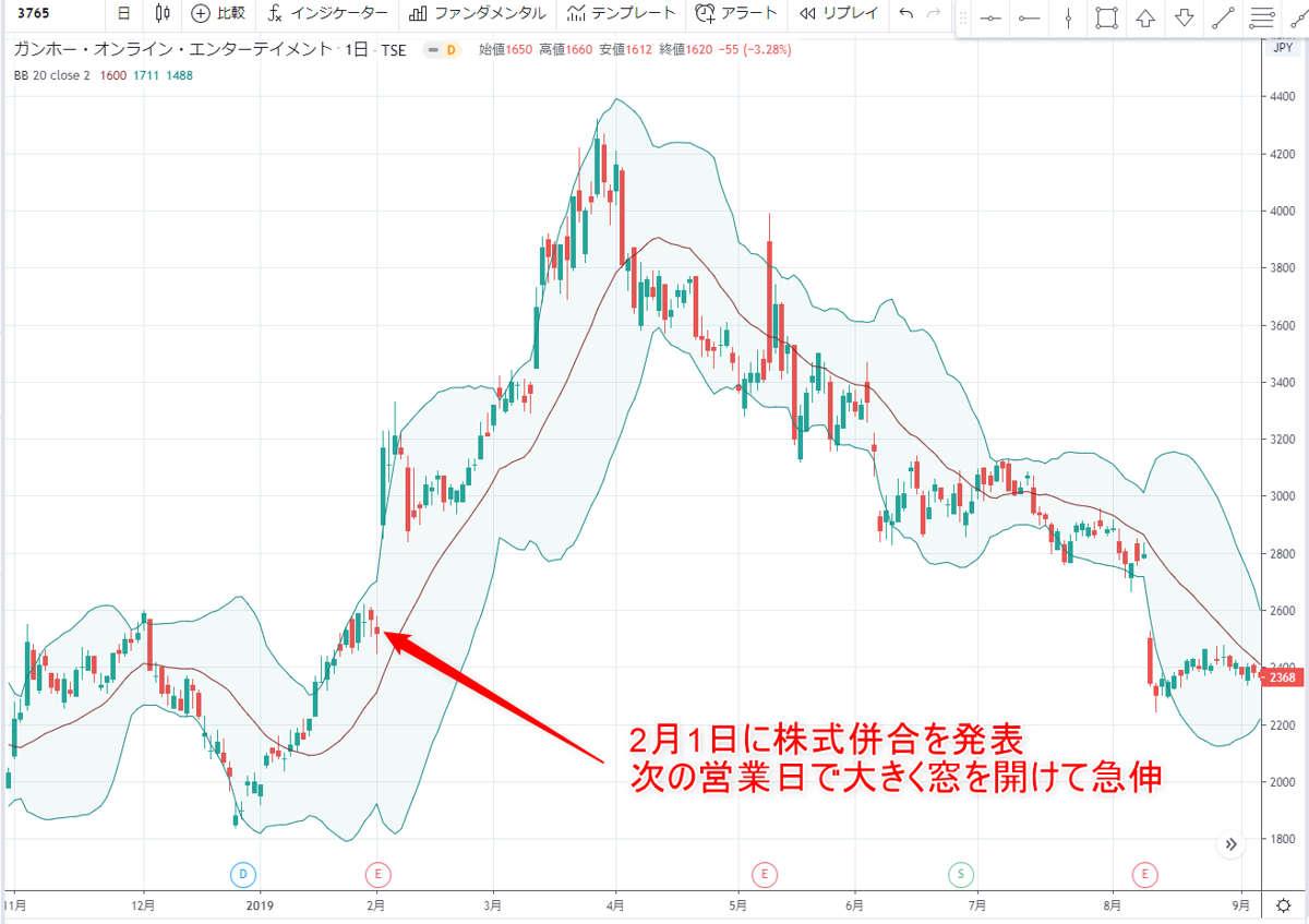 株式併合ガンホー