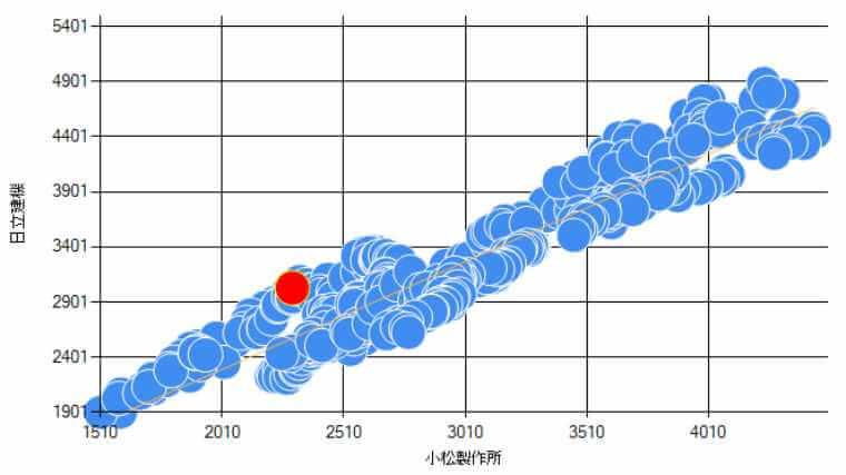 株価の散布図