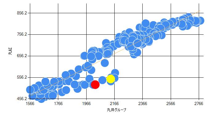 株価の分散図