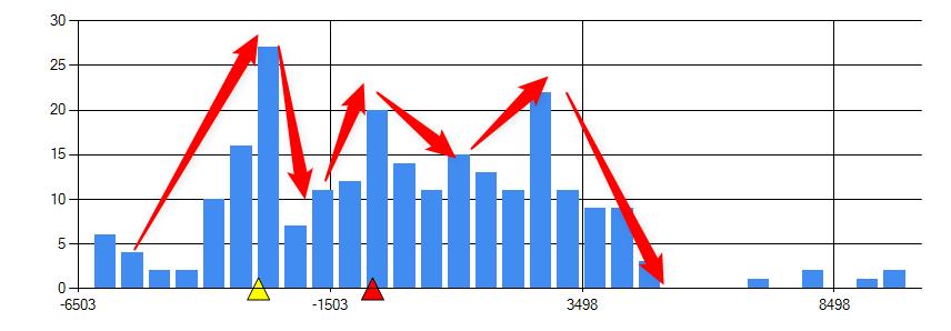 株価ヒストグラム