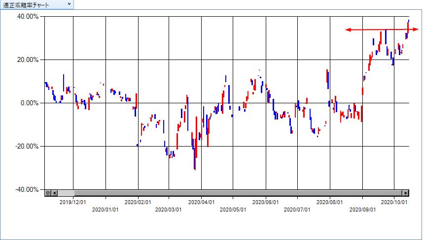 反発が弱いチャート