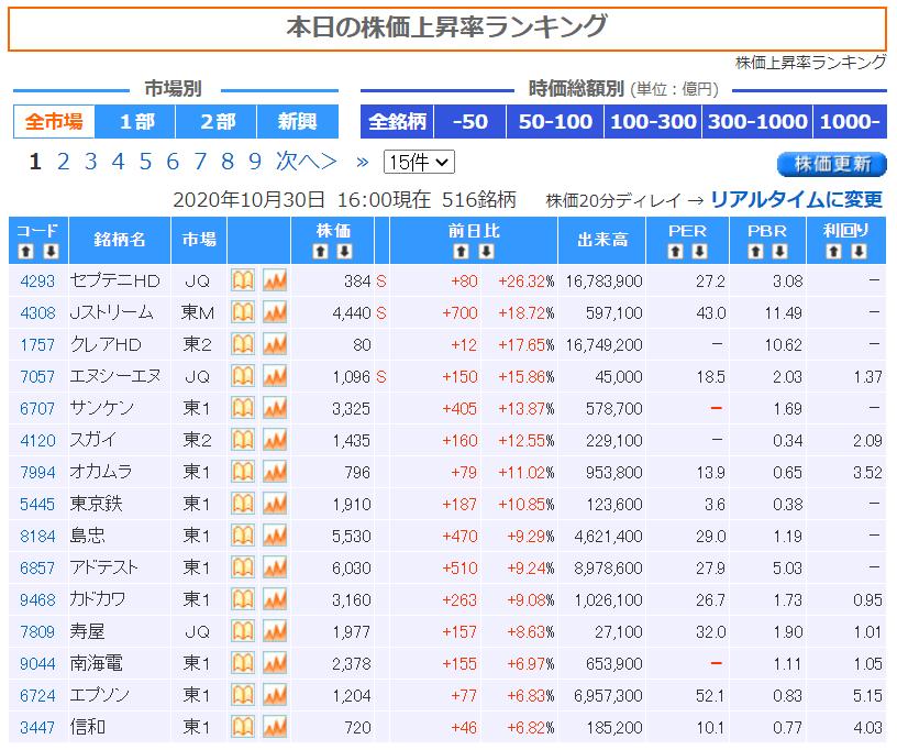 株価注意報