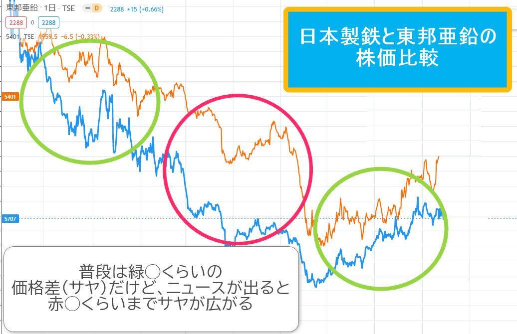 株価の比較